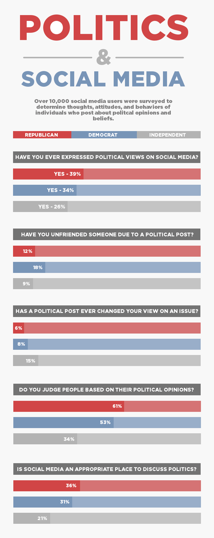 facebook-politics-infographic